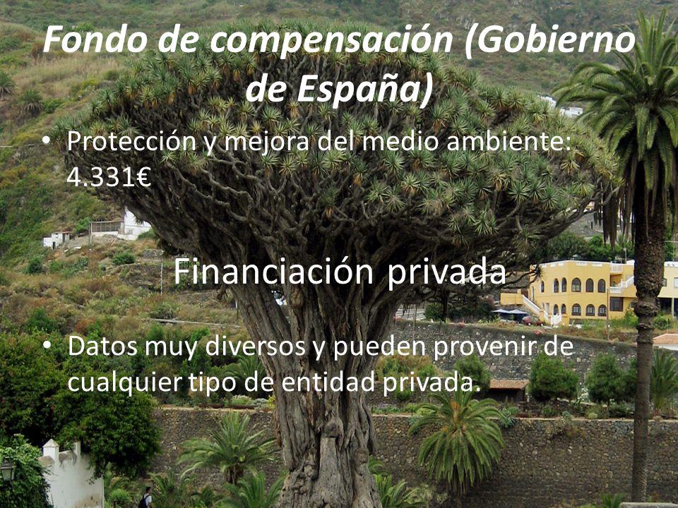Fondo de compensación (Gobierno de España) Protección y mejora del medio ambiente: 4.331 Financiación privada Datos muy diversos y pueden provenir de