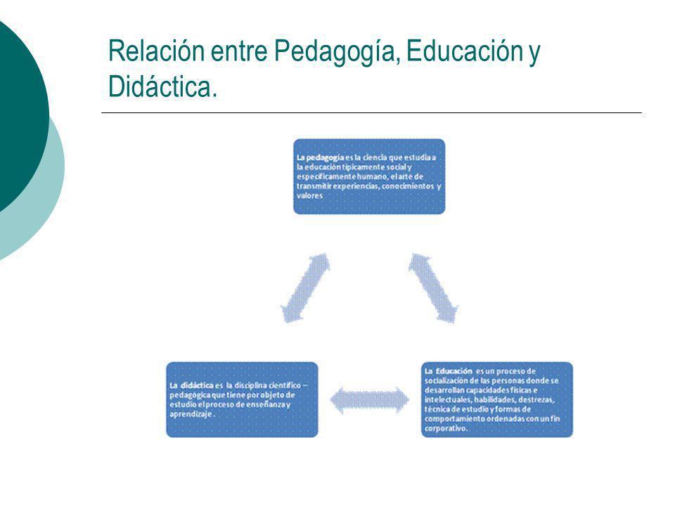 Relación entre Pedagogía, Educación y Didáctica.