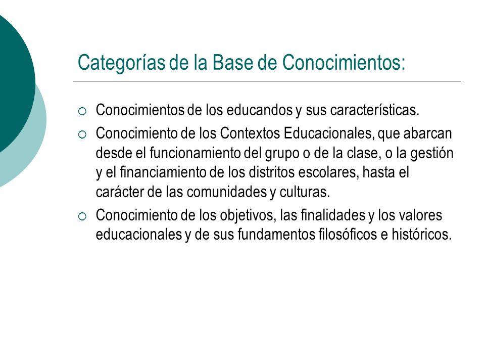 Categorías de la Base de Conocimientos: Conocimientos de los educandos y sus características. Conocimiento de los Contextos Educacionales, que abarcan
