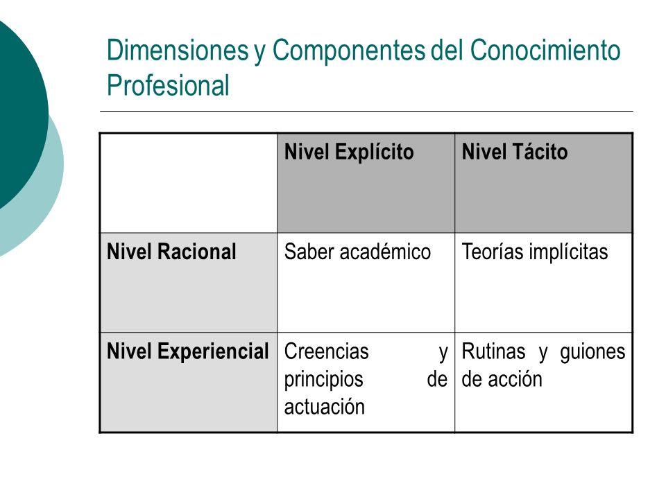 Dimensiones y Componentes del Conocimiento Profesional Nivel ExplícitoNivel Tácito Nivel Racional Saber académicoTeorías implícitas Nivel Experiencial