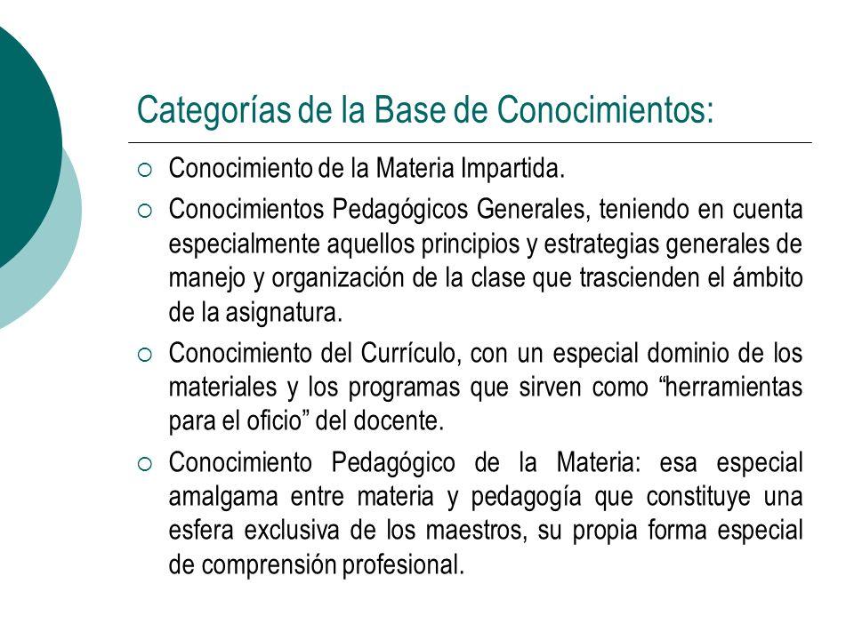 Categorías de la Base de Conocimientos: Conocimientos de los educandos y sus características.