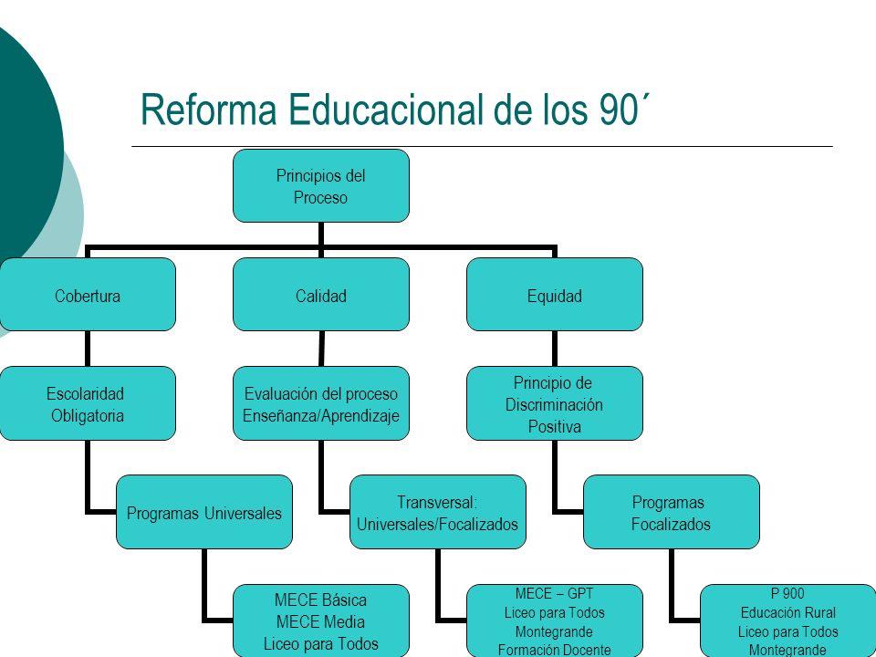 Reforma Educacional de los 90´ Principios del Proceso Cobertura Escolaridad Obligatoria Programas Universales MECE Básica MECE Media Liceo para Todos