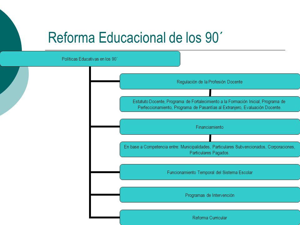 Reforma Educacional de los 90´ Políticas Educativas en los 90´ Regulación de la Profesión Docente Estatuto Docente, Programa de Fortalecimiento a la F