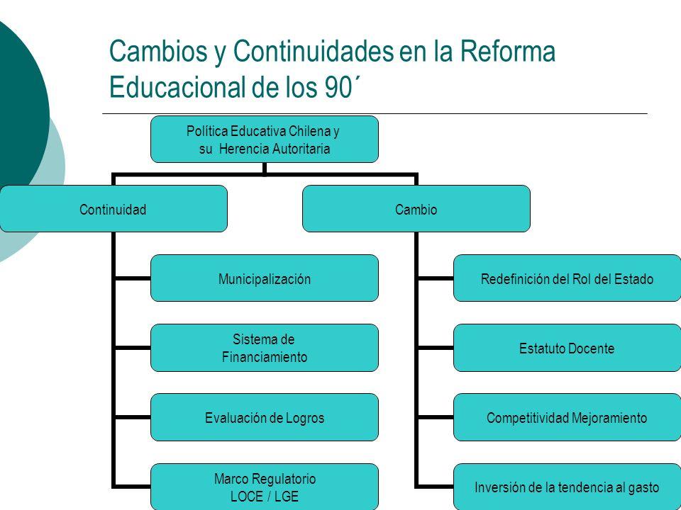 Cambios y Continuidades en la Reforma Educacional de los 90´ Política Educativa Chilena y su Herencia Autoritaria Continuidad Municipalización Sistema