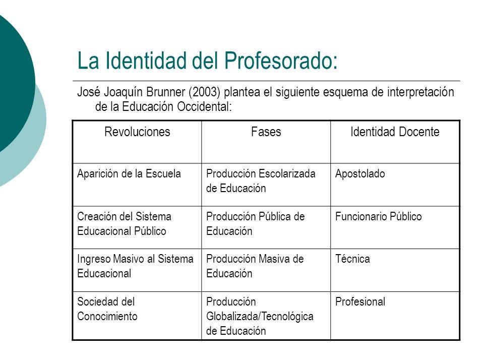 La Identidad del Profesorado: José Joaquín Brunner (2003) plantea el siguiente esquema de interpretación de la Educación Occidental: RevolucionesFases