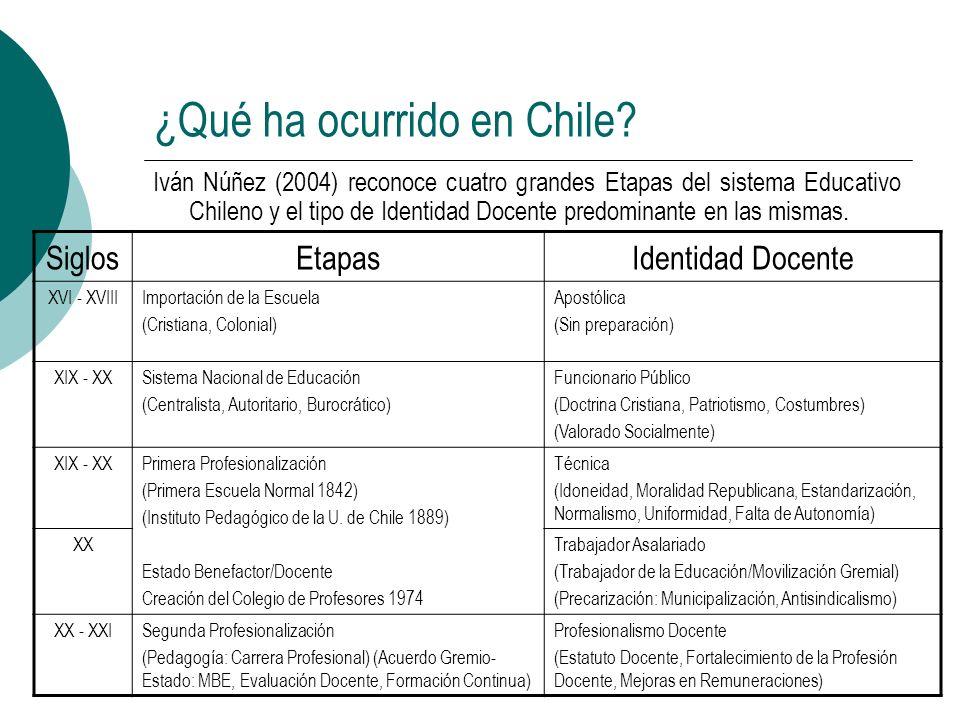 ¿Qué ha ocurrido en Chile? Iván Núñez (2004) reconoce cuatro grandes Etapas del sistema Educativo Chileno y el tipo de Identidad Docente predominante