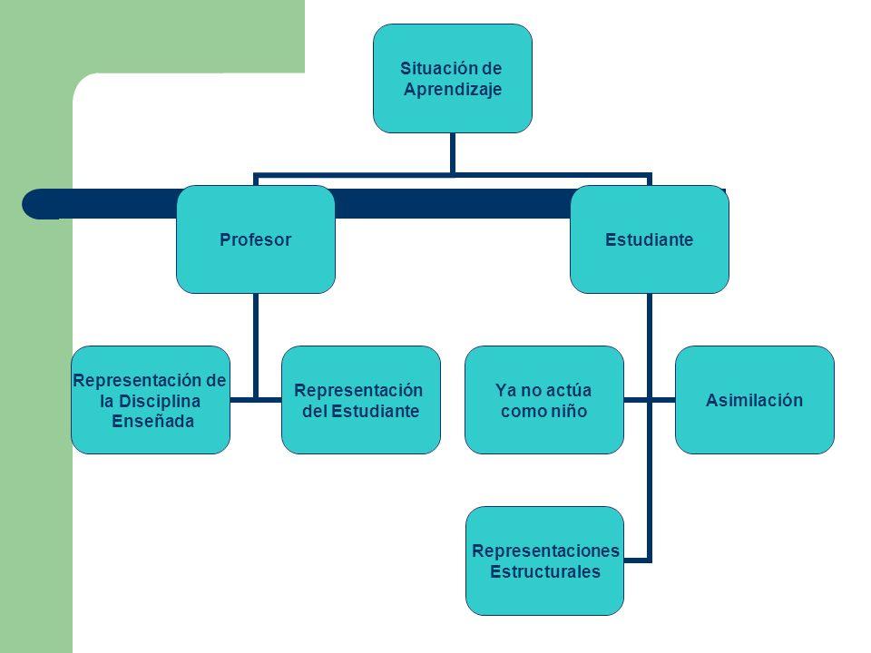 Situación de Aprendizaje Profesor Representación de la Disciplina Enseñada Representación del Estudiante Estudiante Ya no actúa como niño Asimilación