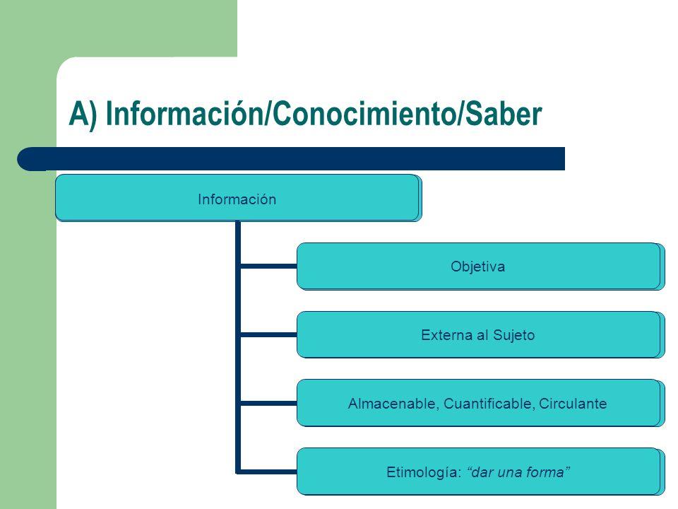 A) Información/Conocimiento/Saber Información Objetiva Externa al Sujeto Almacenable, Cuantificable, Circulante Etimología: dar una forma Información