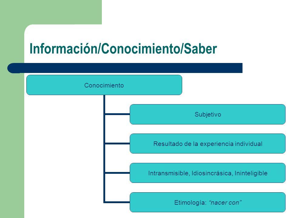 Información/Conocimiento/Saber Conocimiento Subjetivo Resultado de la experiencia individual Intransmisible, Idiosincrásica, Ininteligible Etimología: