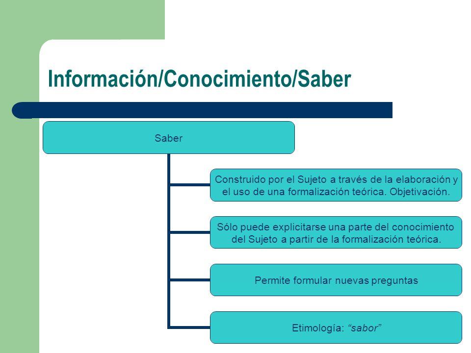 Información/Conocimiento/Saber Saber Construido por el Sujeto a través de la elaboración y el uso de una formalización teórica. Objetivación. Sólo pue