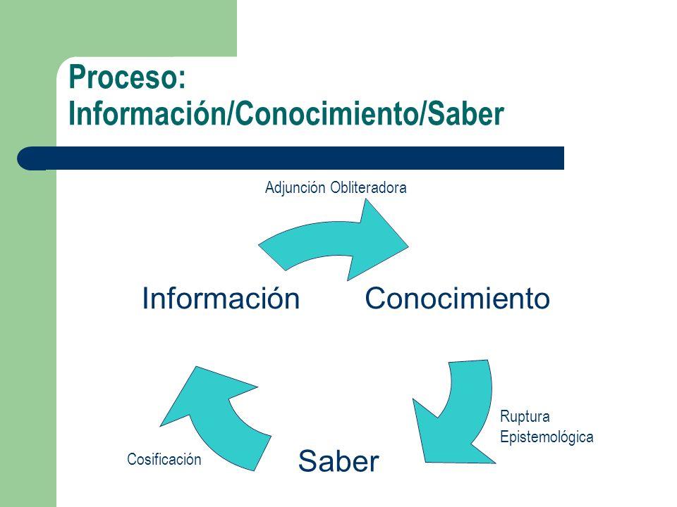 Proceso: Información/Conocimiento/Saber Conocimiento Saber Información Adjunción Obliteradora Ruptura Epistemológica Cosificación