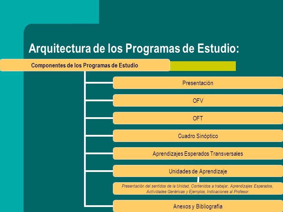 El uso de los Programas de Estudio: Tres niveles de toma de decisiones curriculares: Expertos/MINEDUC: diseño.