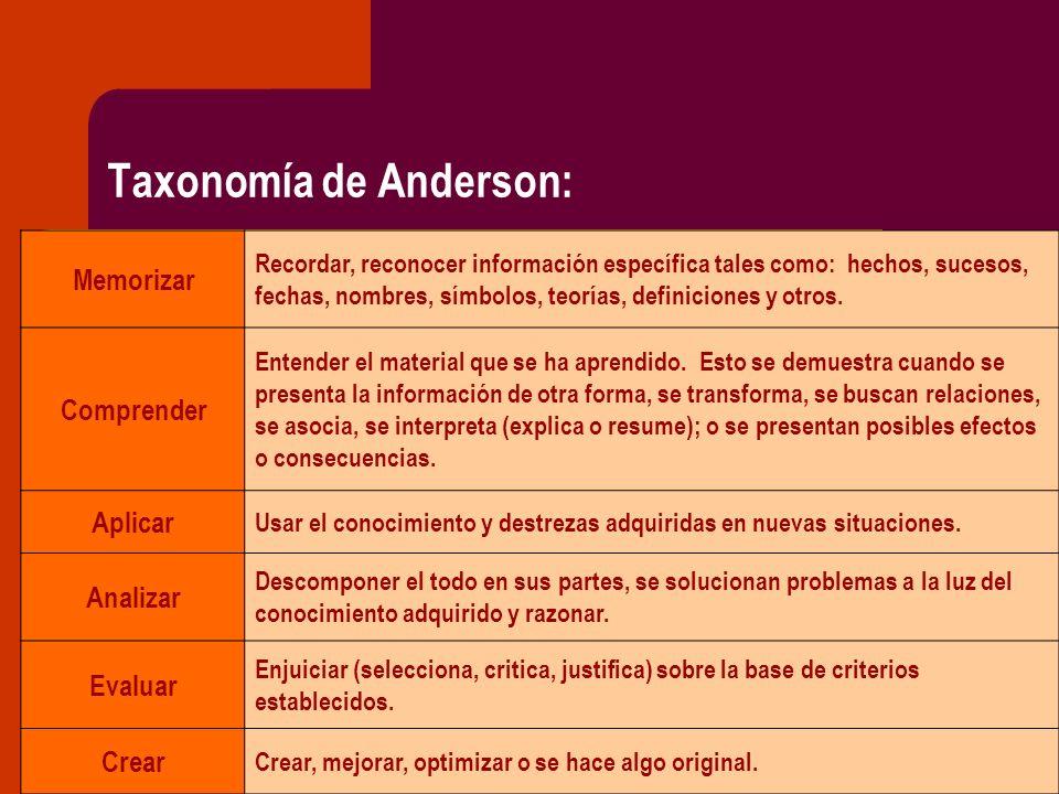 Taxonomía de Anderson: Memorizar Recordar, reconocer información específica tales como: hechos, sucesos, fechas, nombres, símbolos, teorías, definicio
