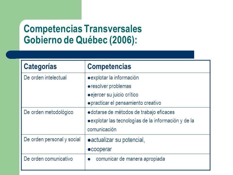 Competencias Transversales Gobierno de Québec (2006): CategoríasCompetencias De orden intelectual explotar la información resolver problemas ejercer s