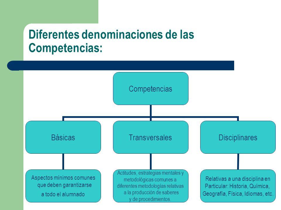 Diferentes denominaciones de las Competencias: Competencias Básicas Aspectos mínimos comunes que deben garantizarse a todo el alumnado Transversales A