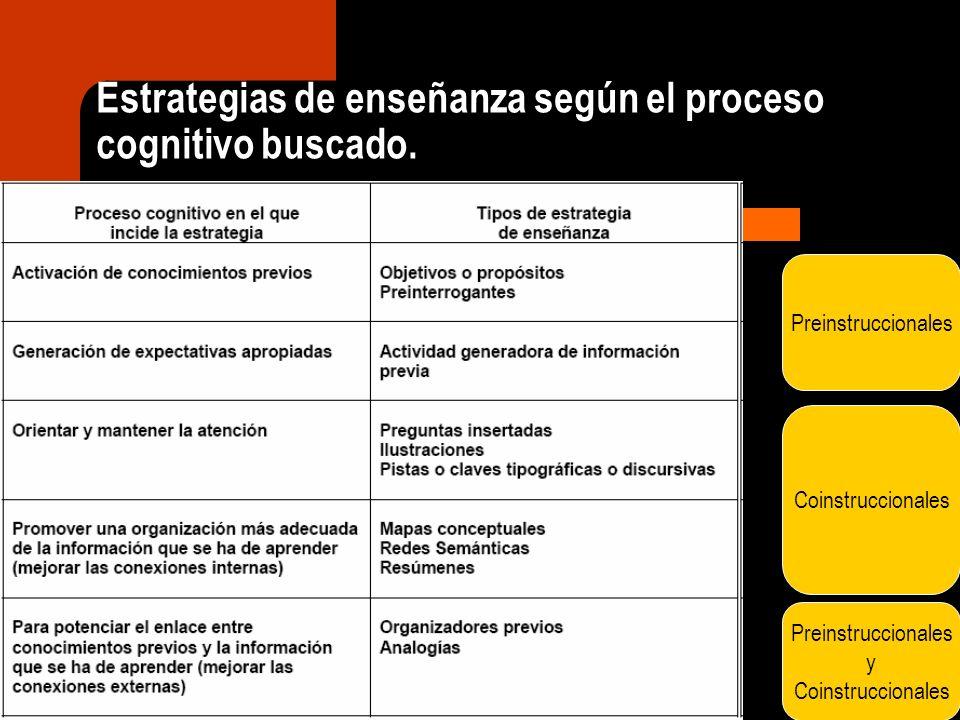 Estrategias de enseñanza según el proceso cognitivo buscado. Preinstruccionales Coinstruccionales Preinstruccionales y Coinstruccionales