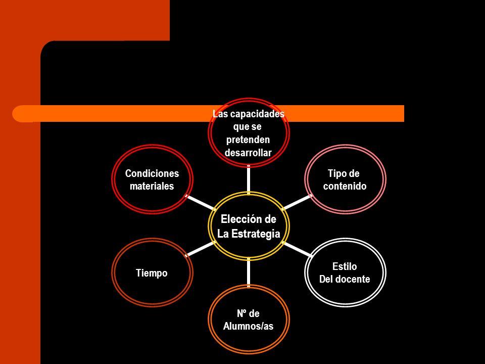 Elección de La Estrategia Las capacidades que se pretenden desarrollar Tipo de contenido Estilo Del docente Nº de Alumnos/as Tiempo Condiciones materi