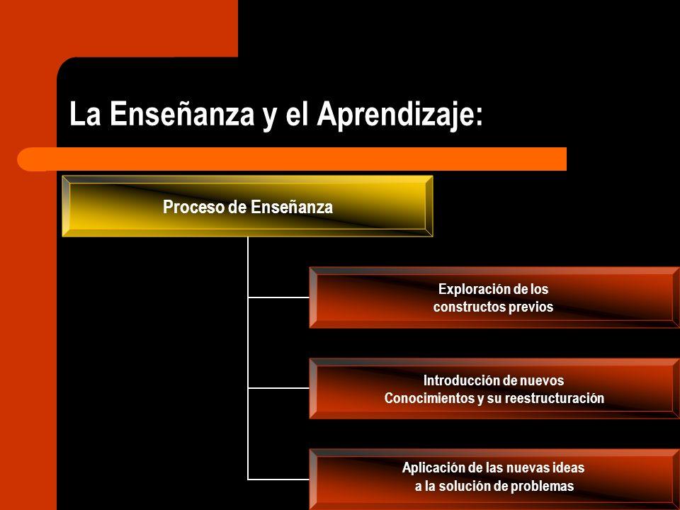 Proceso de Enseñanza Exploración de los constructos previos Introducción de nuevos Conocimientos y su reestructuración Aplicación de las nuevas ideas