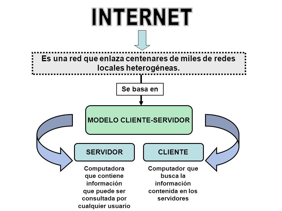 Es una red que enlaza centenares de miles de redes locales heterogéneas. Se basa en MODELO CLIENTE-SERVIDOR SERVIDORCLIENTE Computadora que contiene i
