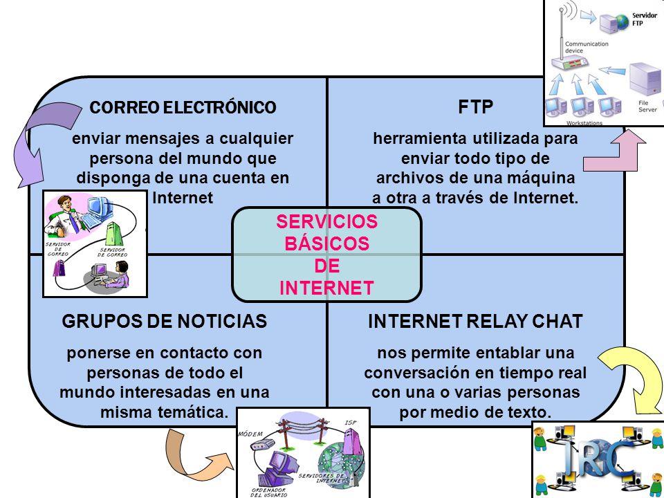 SERVICIOS BÁSICOS DE INTERNET CORREO ELECTRÓNICO enviar mensajes a cualquier persona del mundo que disponga de una cuenta en Internet FTP herramienta