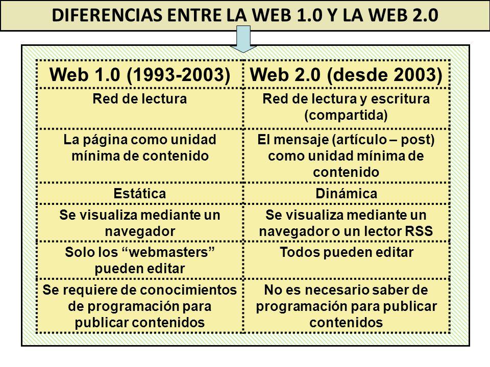 Web 1.0 (1993-2003)Web 2.0 (desde 2003) Red de lecturaRed de lectura y escritura (compartida) La página como unidad mínima de contenido El mensaje (ar