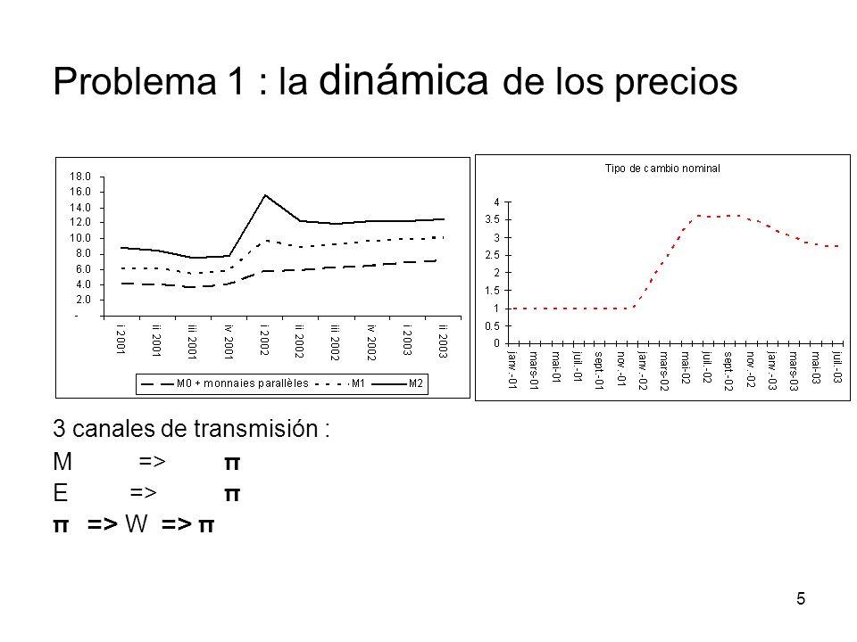 5 3 canales de transmisión : M=> π E => π π => W => π Problema 1 : la dinámica de los precios