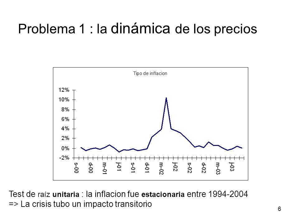 6 Test de raíz unitaria : la inflacion fue estacionaria entre 1994-2004 => La crisis tubo un impacto transitorio Problema 1 : la dinámica de los precios