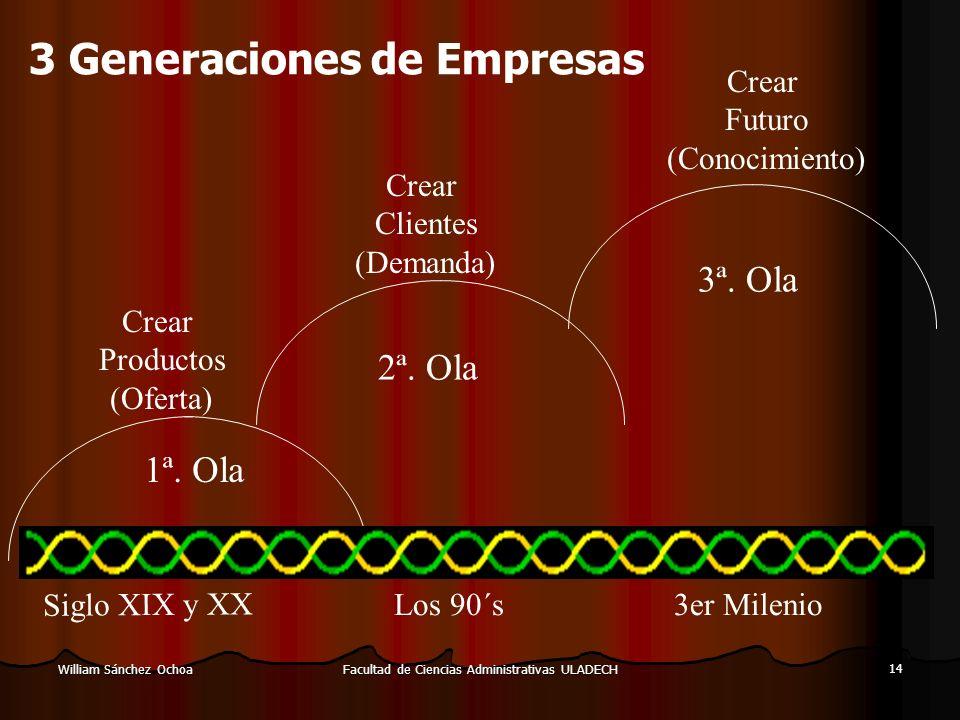 Facultad de Ciencias Administrativas ULADECH 14 William Sánchez Ochoa 1ª. Ola 2ª. Ola 3ª. Ola S i g l o X I X y X X Los 90´s3er Milenio Crear Producto