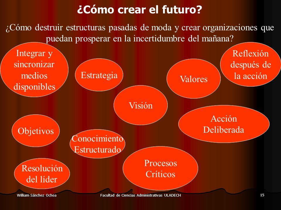 Facultad de Ciencias Administrativas ULADECH 15 William Sánchez Ochoa ¿Cómo crear el futuro? ¿Cómo destruir estructuras pasadas de moda y crear organi