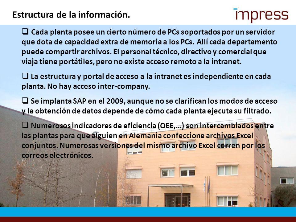 Estructura de la información.