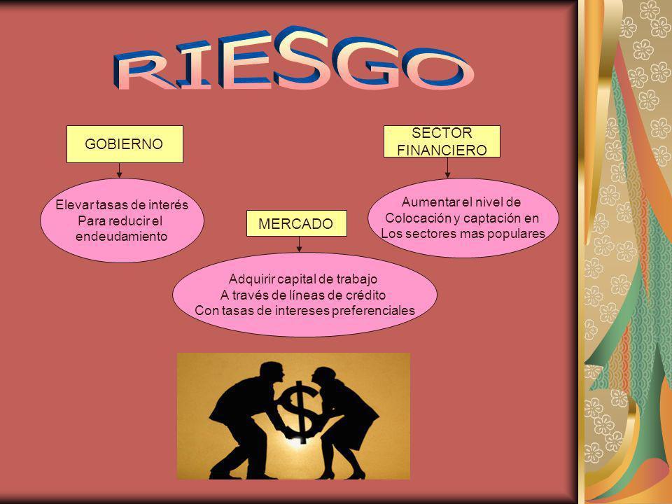 GOBIERNO SECTOR FINANCIERO MERCADO Elevar tasas de interés Para reducir el endeudamiento Aumentar el nivel de Colocación y captación en Los sectores m