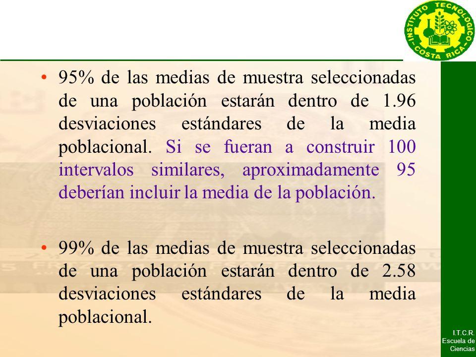 I.T.C.R. Escuela de Ciencias 95% de las medias de muestra seleccionadas de una población estarán dentro de 1.96 desviaciones estándares de la media po