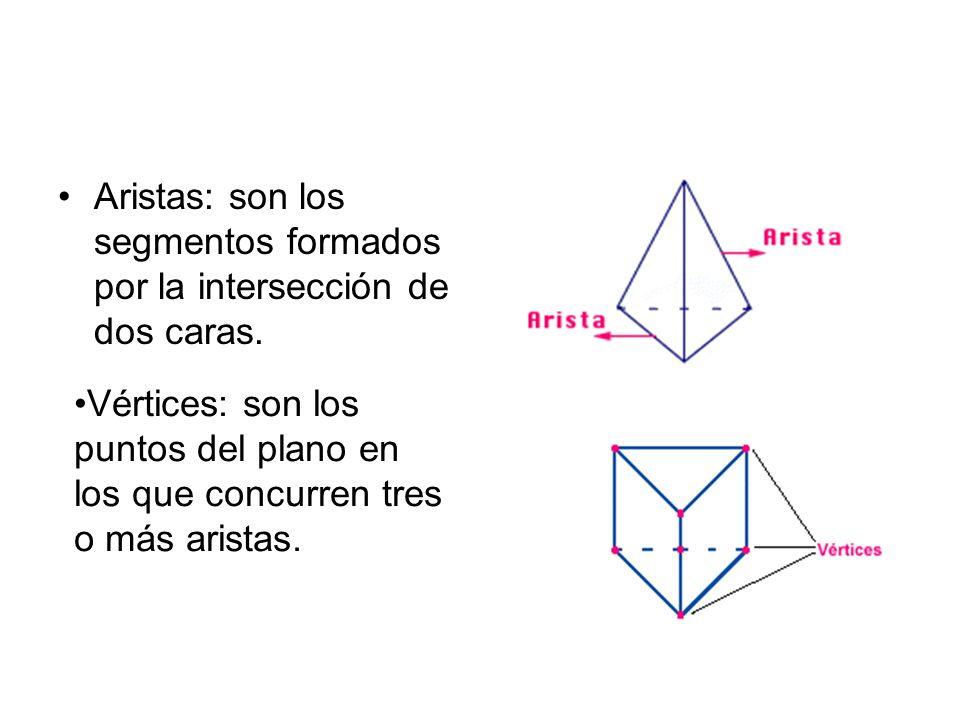 Aristas: son los segmentos formados por la intersección de dos caras. Vértices: son los puntos del plano en los que concurren tres o más aristas.