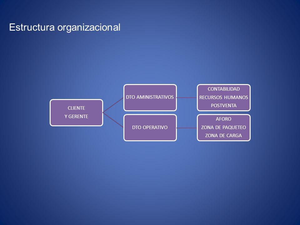 Estructura organizacional CLIENTE Y GERENTE DTO AMINISTRATIVOS CONTABILIDAD RECURSOS HUMANOS POSTVENTA DTO OPERATIVO AFORO ZONA DE PAQUETEO ZONA DE CA