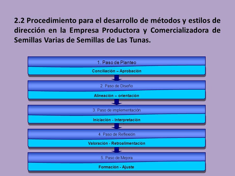 2.2 Procedimiento para el desarrollo de métodos y estilos de dirección en la Empresa Productora y Comercializadora de Semillas Varias de Semillas de Las Tunas.