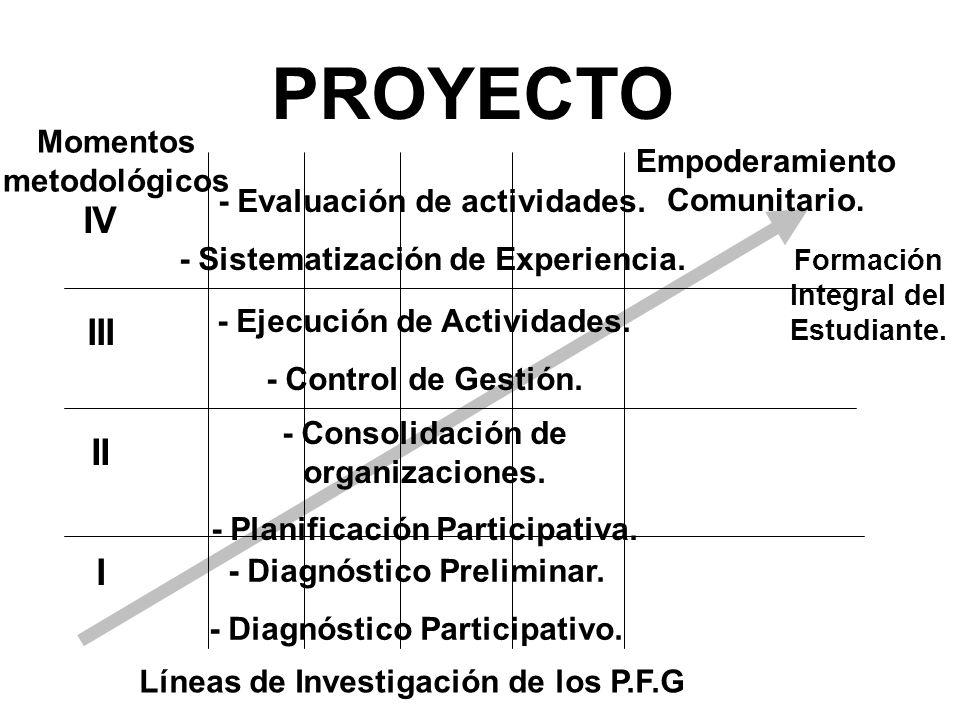 PROYECTO I II III IV - Diagnóstico Preliminar. - Diagnóstico Participativo. - Consolidación de organizaciones. - Planificación Participativa. - Ejecuc
