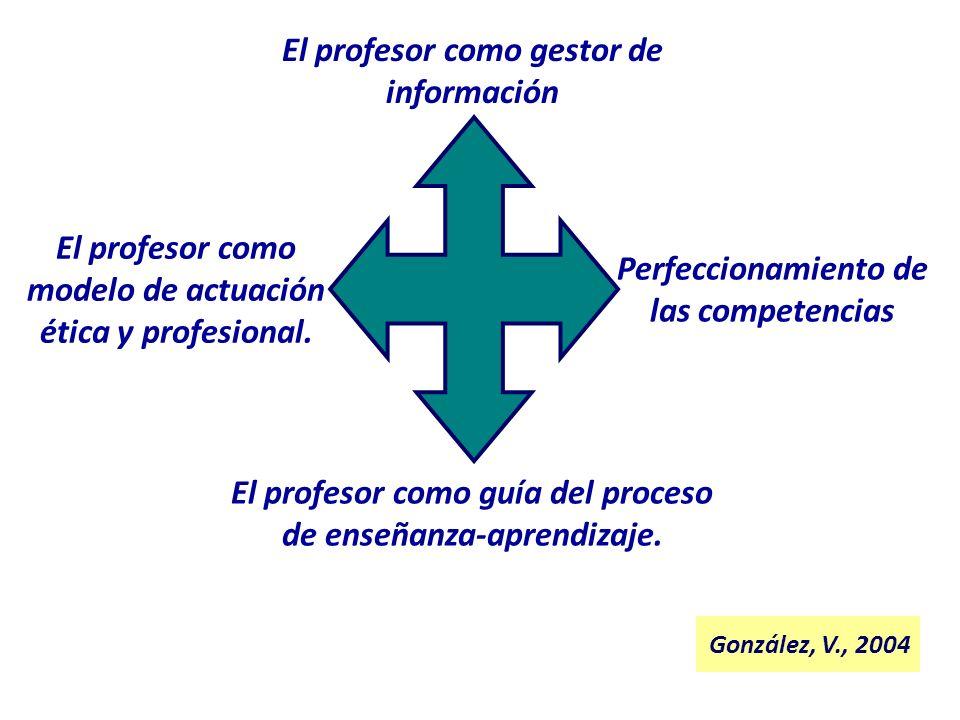 El profesor como gestor de información El profesor como guía del proceso de enseñanza-aprendizaje. El profesor como modelo de actuación ética y profes