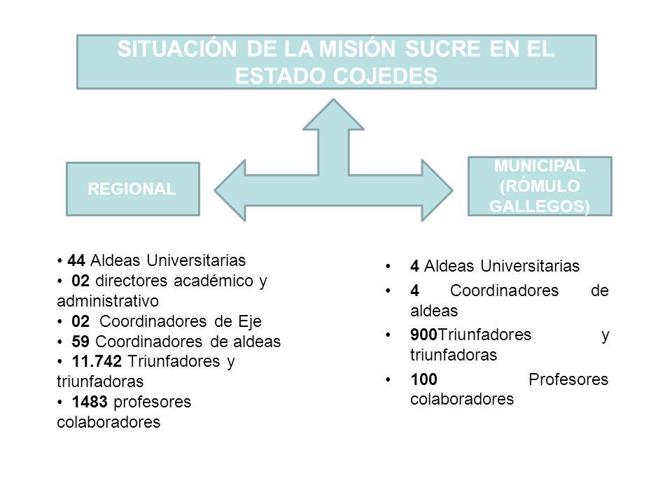 4 Aldeas Universitarias 4 Coordinadores de aldeas 900Triunfadores y triunfadoras 100 Profesores colaboradores SITUACIÓN DE LA MISIÓN SUCRE EN EL ESTAD