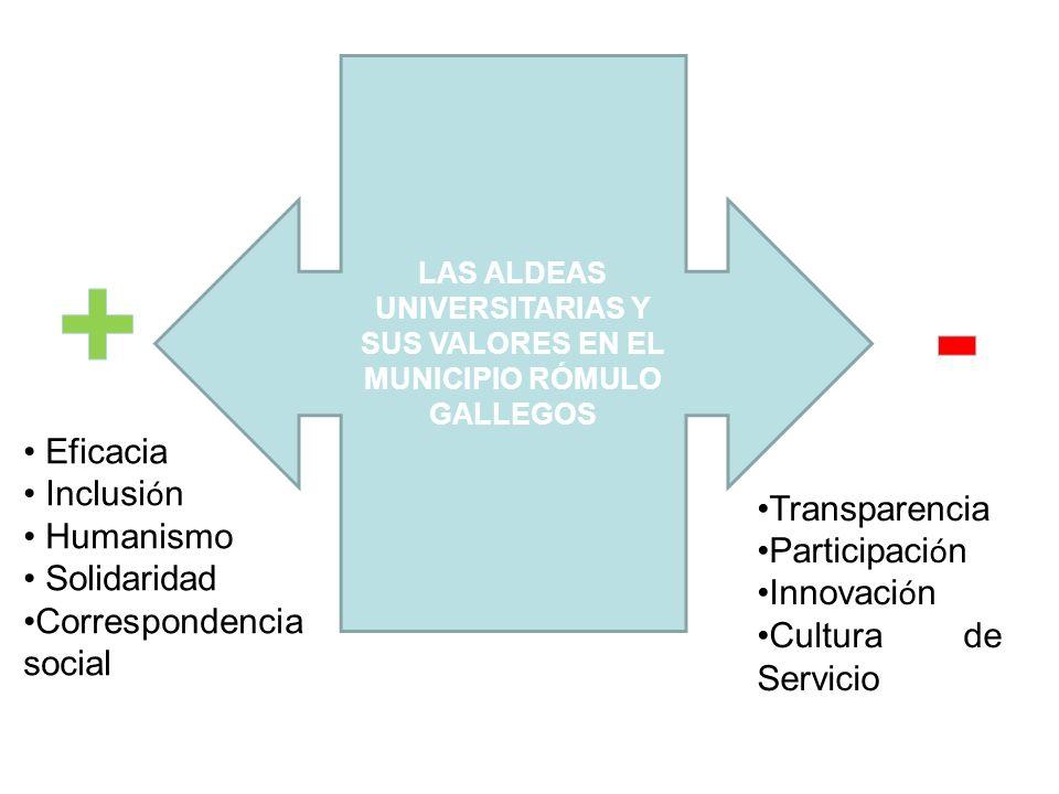 Eficacia Inclusi ó n Humanismo Solidaridad Correspondencia social LAS ALDEAS UNIVERSITARIAS Y SUS VALORES EN EL MUNICIPIO RÓMULO GALLEGOS Transparenci