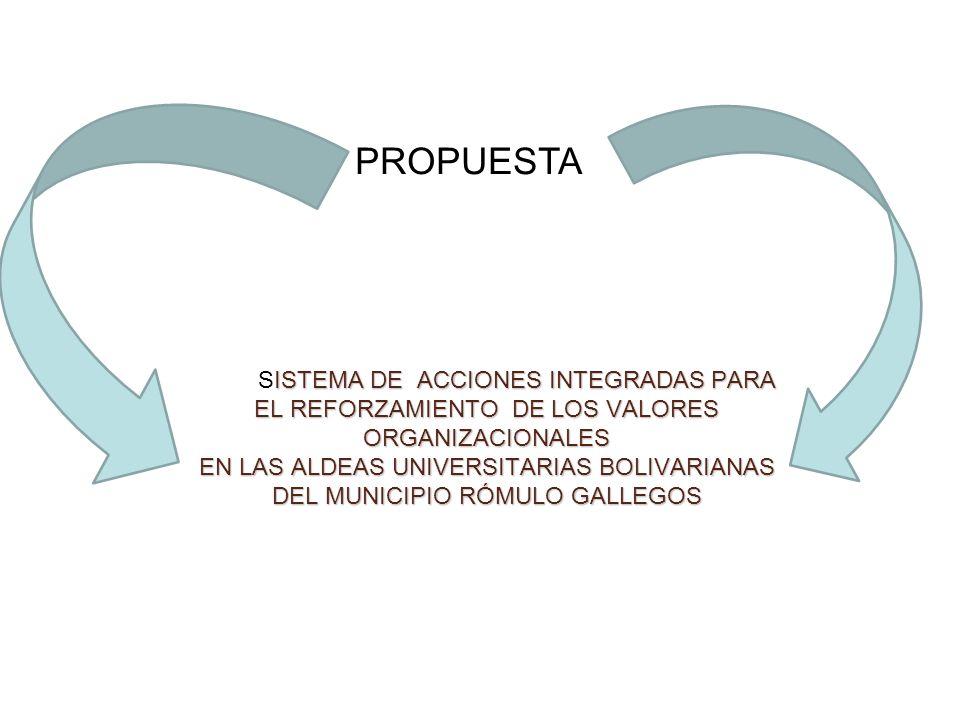 ISTEMA DE ACCIONES INTEGRADAS PARA EL REFORZAMIENTO DE LOS VALORES ORGANIZACIONALES EN LAS ALDEAS UNIVERSITARIAS BOLIVARIANAS DEL MUNICIPIO RÓMULO GAL