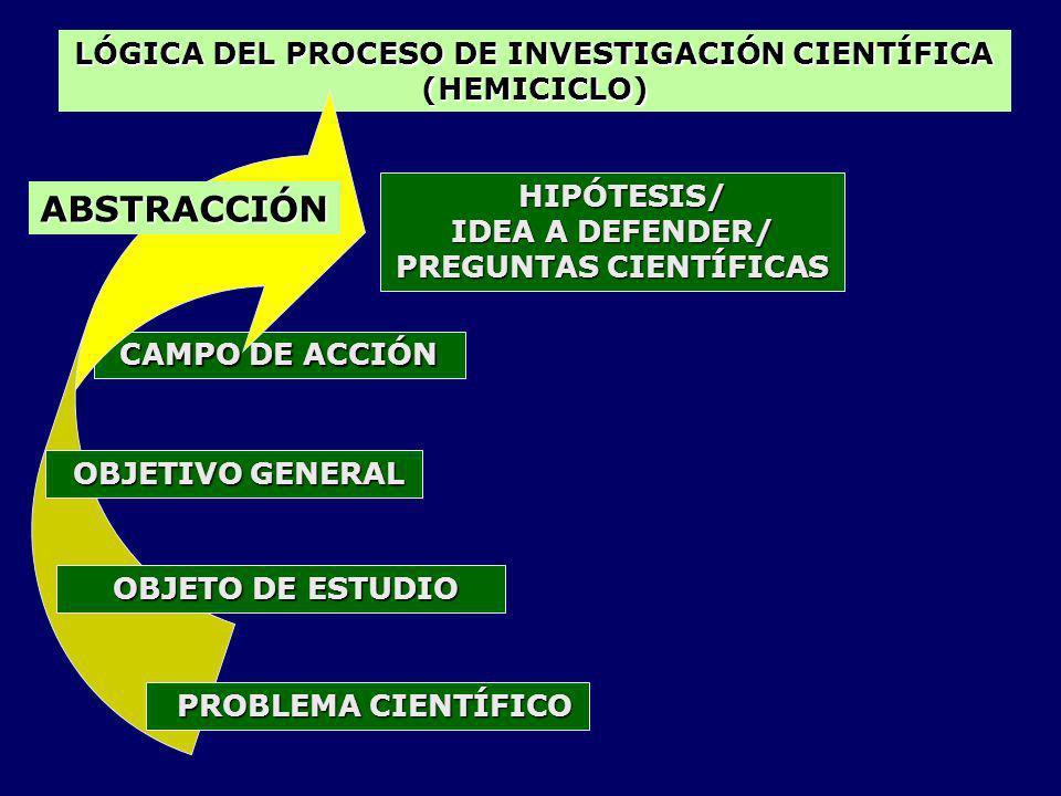 LÓGICA DEL PROCESO DE INVESTIGACIÓN CIENTÍFICA (HEMICICLO) CAMPO DE ACCIÓN PROBLEMA CIENTÍFICO PROBLEMA CIENTÍFICO OBJETO DE ESTUDIO OBJETO DE ESTUDIO