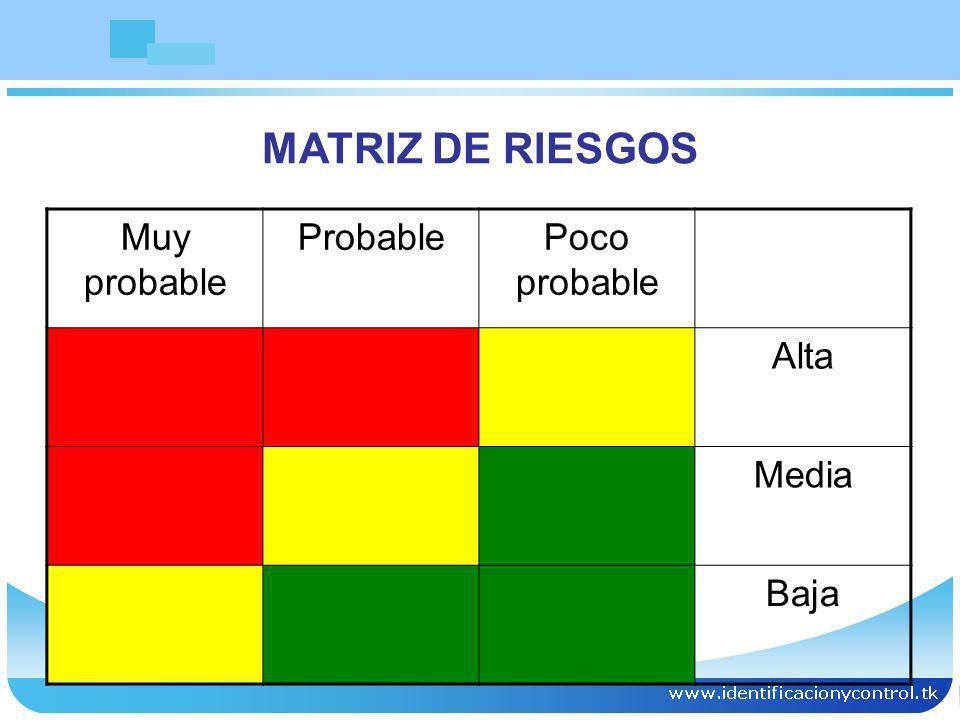MATRIZ DE RIESGOS Muy probable ProbablePoco probable Alta Media Baja