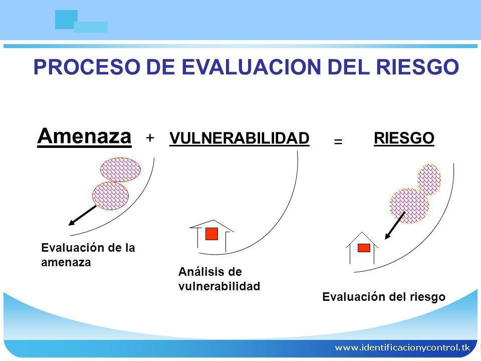 PROCESO DE EVALUACION DEL RIESGO Amenaza Evaluación de la amenaza Análisis de vulnerabilidad + VULNERABILIDAD = RIESGO Evaluación del riesgo