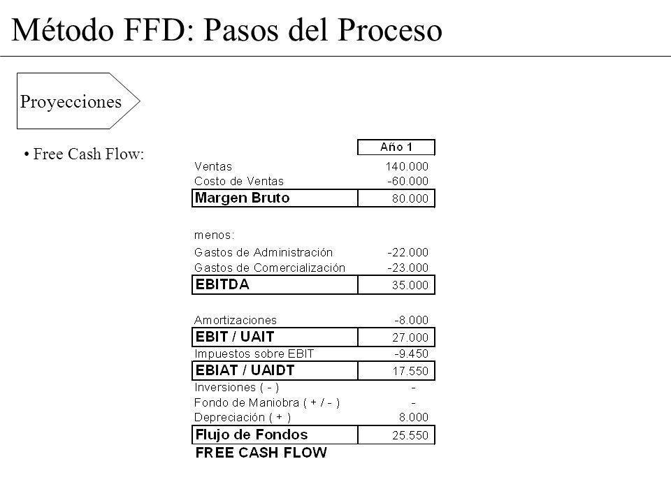 Método FFD: Pasos del Proceso Proyecciones Free Cash Flow: