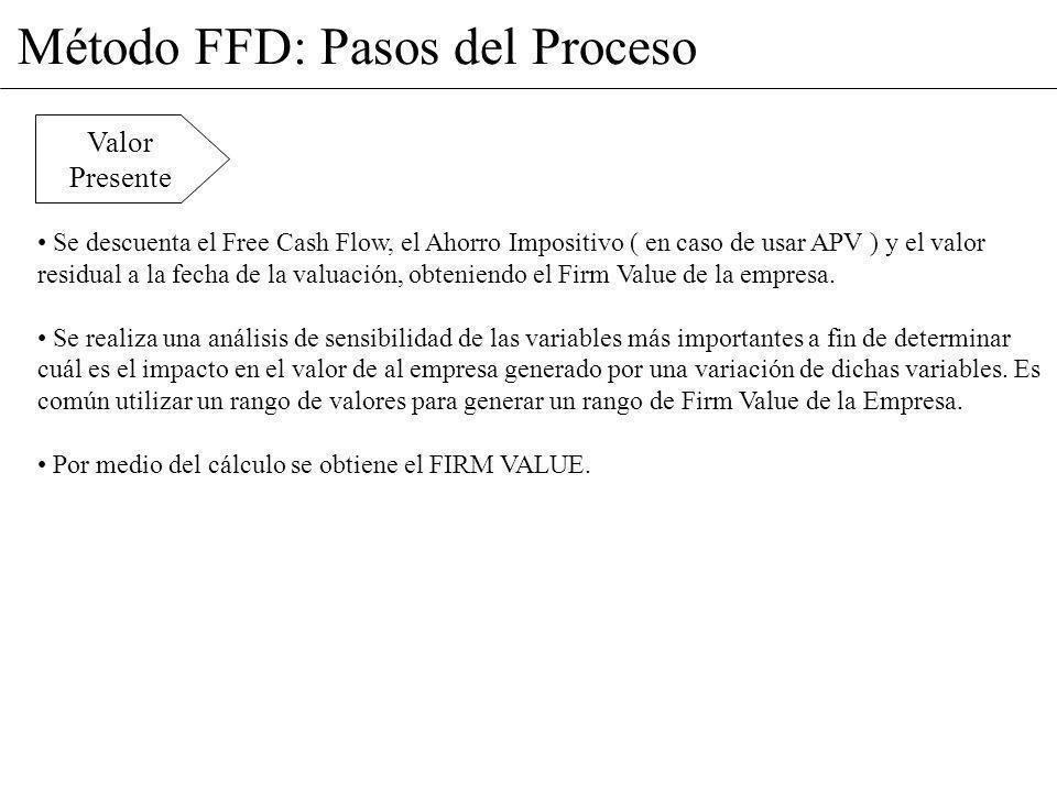 Método FFD: Pasos del Proceso Se descuenta el Free Cash Flow, el Ahorro Impositivo ( en caso de usar APV ) y el valor residual a la fecha de la valuac