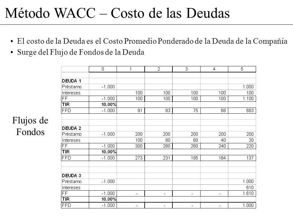 Método WACC – Costo de las Deudas El costo de la Deuda es el Costo Promedio Ponderado de la Deuda de la Compañía Surge del Flujo de Fondos de la Deuda
