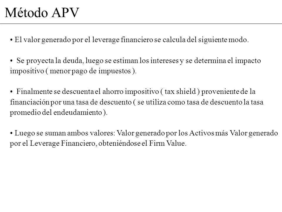 Método APV El valor generado por el leverage financiero se calcula del siguiente modo. Se proyecta la deuda, luego se estiman los intereses y se deter