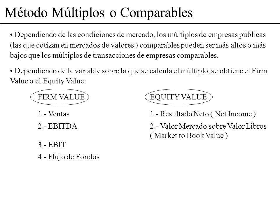 Método Múltiplos o Comparables Dependiendo de las condiciones de mercado, los múltiplos de empresas públicas (las que cotizan en mercados de valores )