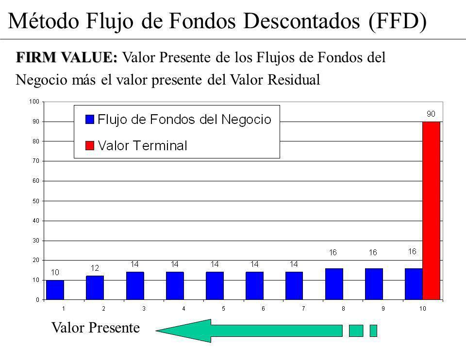 Método Flujo de Fondos Descontados (FFD) FIRM VALUE: FIRM VALUE: Valor Presente de los Flujos de Fondos del Negocio más el valor presente del Valor Re