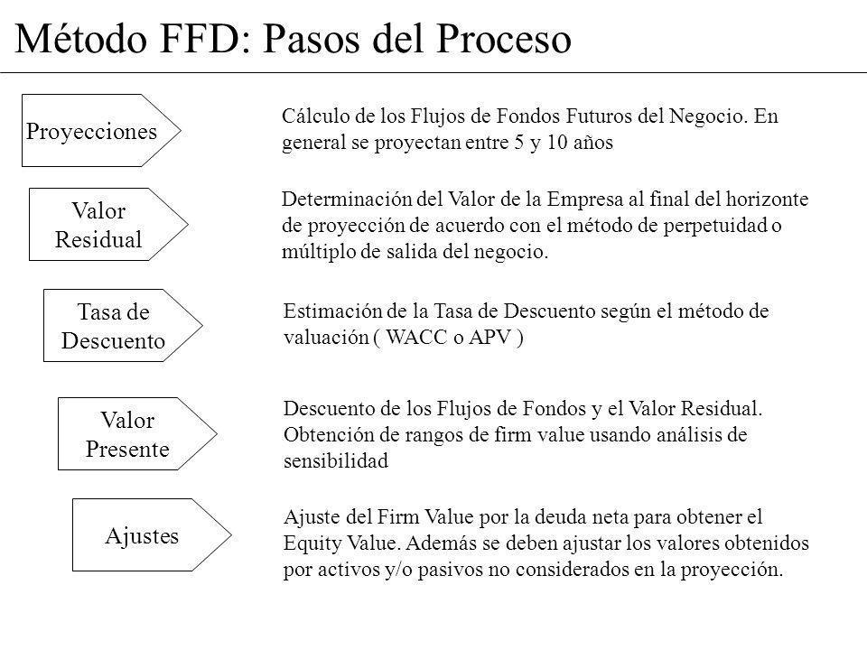 Método FFD: Pasos del Proceso Proyecciones Cálculo de los Flujos de Fondos Futuros del Negocio. En general se proyectan entre 5 y 10 años Valor Residu